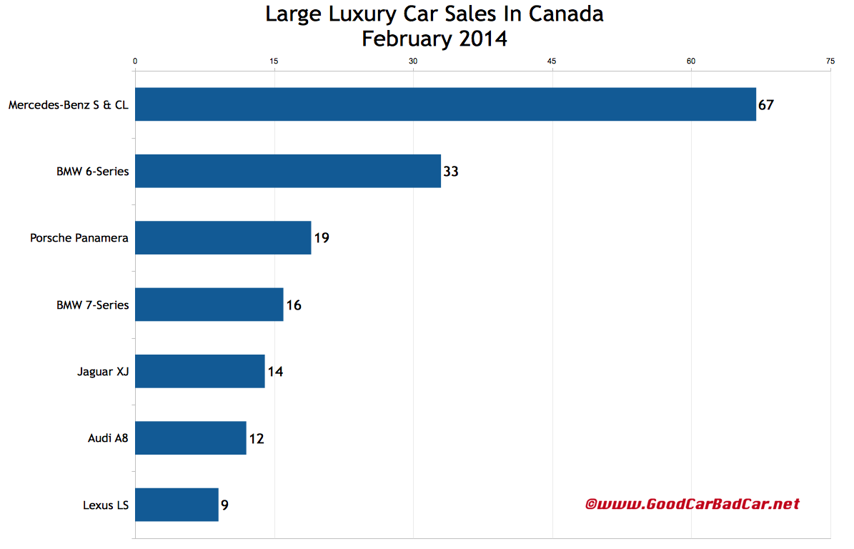 Canada February 2014 large luxury car sales chart