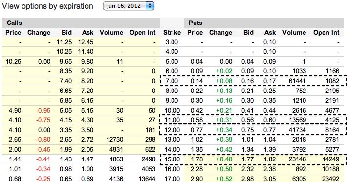 Bankia stock options