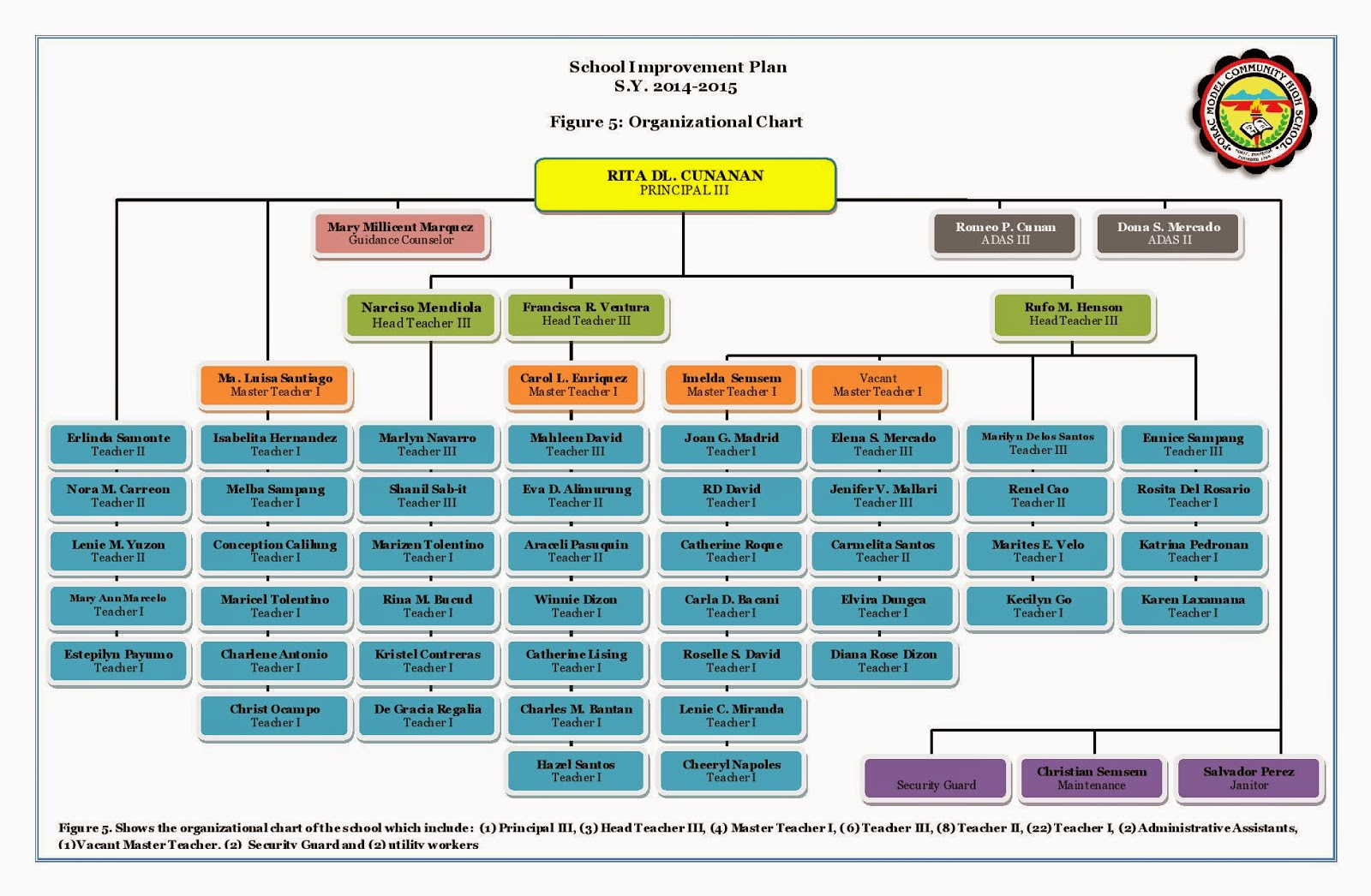 dave and busters organizational structure Dave & buster's or d&b is an american restaurant and entertainment business headquartered in dallas, texas[1] each d&b has a full-ser.