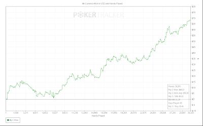 pokertracker4 pokerstars win rate chart