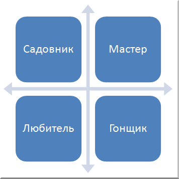 Есть разные типы игроков. Вообразите две шкалы, две самые актуальные шкалы в любом деле. Вертикальная:  время* (мало-много). Горизонтальная: навык (мало-много).