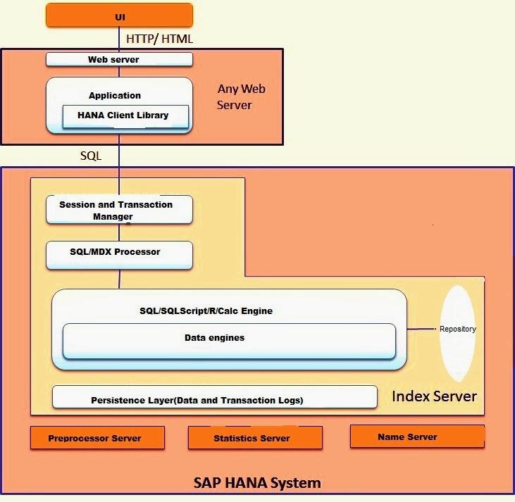 sap hana online training image 1