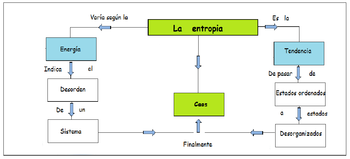 ley de la entropia pdf