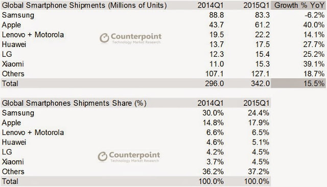 """smartphone shipments Q1 2015""top 5 smartphone  vendors in 2015"