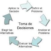 FASES DE LA TOMA DE  DECISIONES