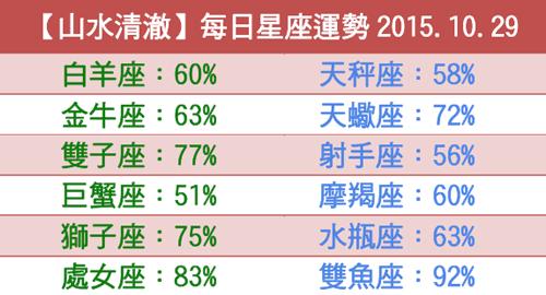 【山水清澈】每日星座運勢2015.10.29