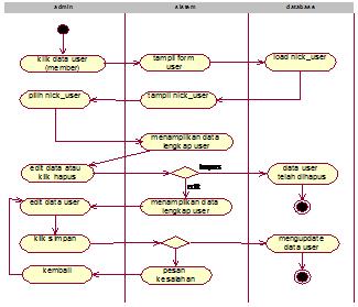 Gambar 4.16 aktifity diagram edit data user