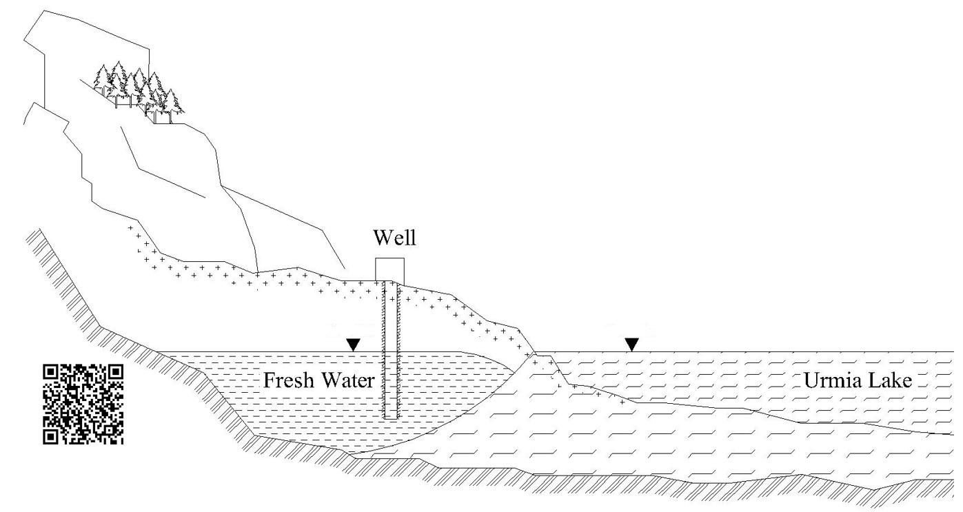 A Research on Lake Urmia Orumieh January 2016