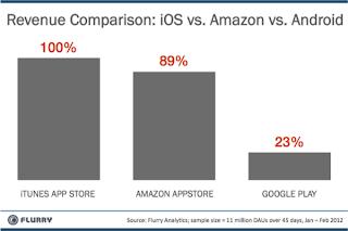 Chart: Revenue Comparison - Apple iOS App Store vs Amazon Appstore vs Google Play Store