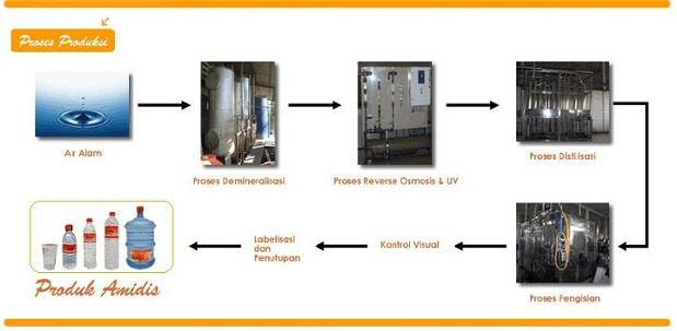 Proses Produksi Air Minum Amidis
