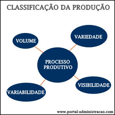 Classificação do Processo da Administração da Produção