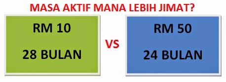 Onexox RM 10 tempoh aktif 28 bulan vs Celcom Extend Expired RM 50 tempoh aktif 24 bulan Mana lebih berbaloi