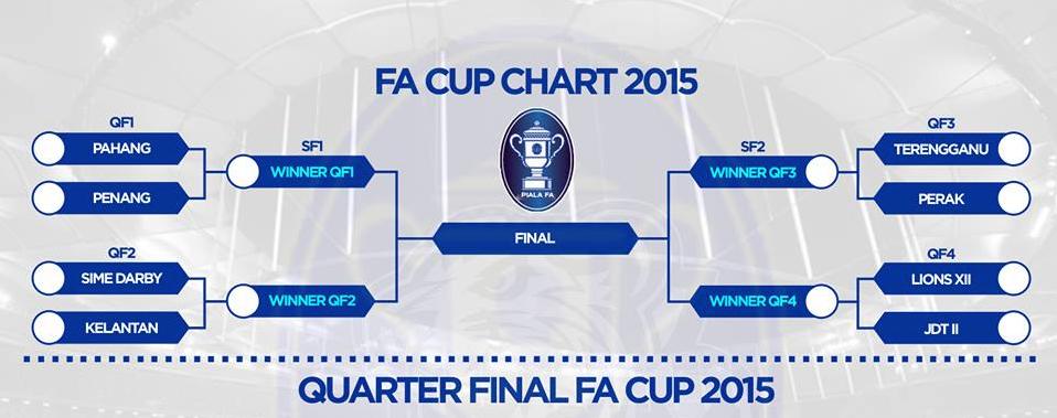 Keputusan Terkini Piala FA 2015 Suku Akhir Kedua