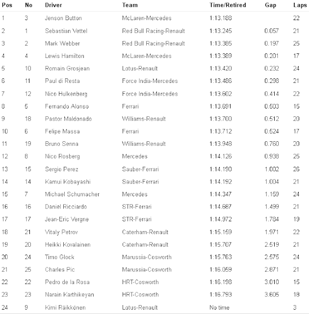 Practice-3_Result_Brazilian_F1_GP_2012_Courtesy-Formula1.com_for-Formula1Race.co.uk