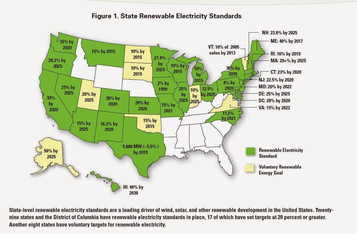 source union of concerned scientists how renewable electricity standards