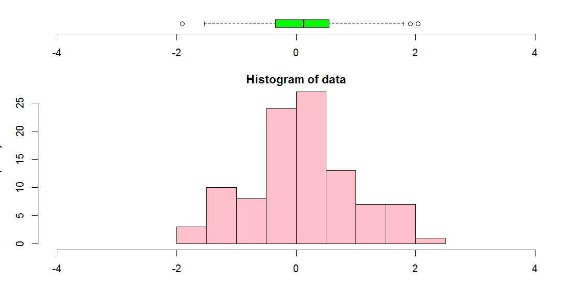 R graph gallery rg80 plotting boxplot and histogram overlayed or rg80 plotting boxplot and histogram overlayed or in margin ccuart
