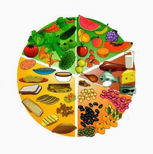 Pasitos al aprendizaje: Agrupar y clasificar los grupos de alimentos.