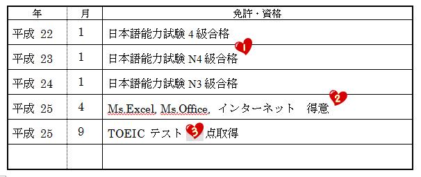 Cara Menulis CV dalam Bahasa Jepang (履歴書) Untuk Melamar Kerja