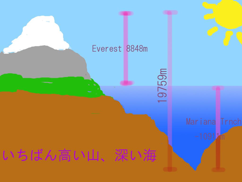 深 マリアナ さ 海溝