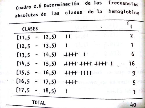 frecuencia absoluta de la clase