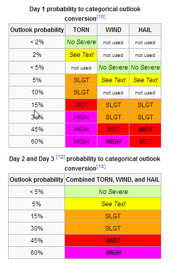 MWN Blog: SPC Outlooks: What does Slight, Moderate, High Risk mean?