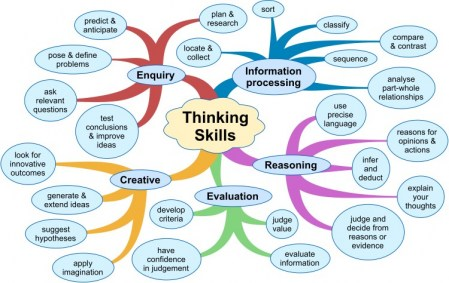 creative thinking and critical thinking process