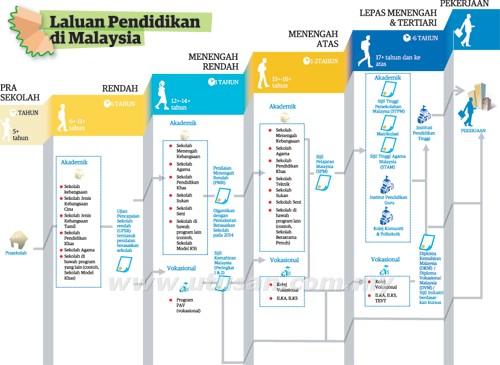 http://3.bp.blogspot.com/-xcEwg2gs9WY/UFFOKalKyDI/AAAAAAAABAk/uXlyrVWuXJk/s1600/laluan+pendidikan+di+malaysia.jpg