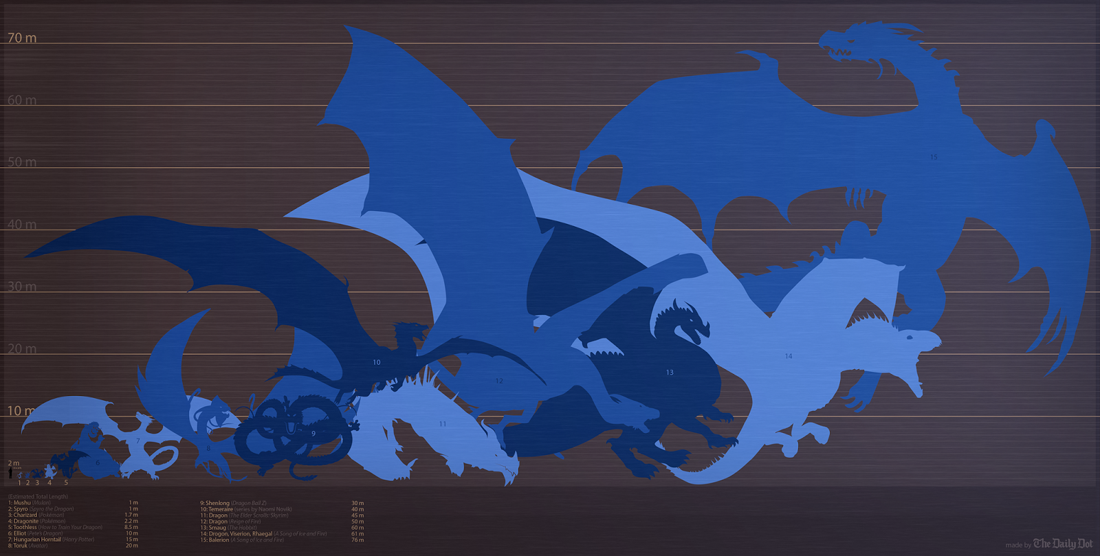 game of thrones dragon, hobbit, smaug, charizard pokemon shen long