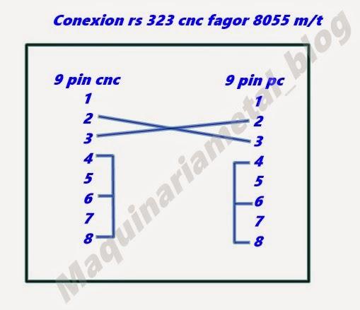 Maquinas Herramienta Machine Tools Cnc  Conexi U00d3n Rs 232