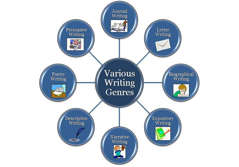 three genres on forgetfulness essay Genres in academic writing: essays introduction almost all students will at some time be expected to write an essay, or some other kind of argument, eg a review or discussion section, in a longer piece of writing in english, an essay is a piece of argumentative writing several paragraphs long written about one topic, usually based on your.