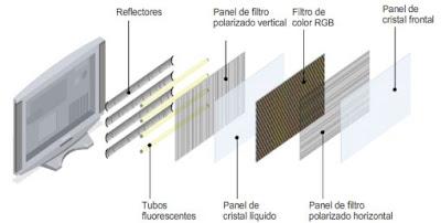 partes esquema televisor LCD
