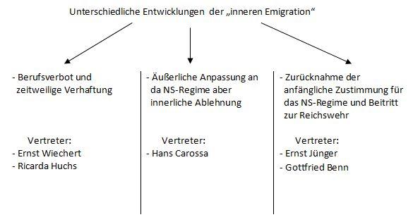Innere Emigration By Nicole Lange On Prezi
