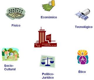 IDENTIFICACIÓN Y EVALUACIÓN DE VARIABLES EXTERNAS