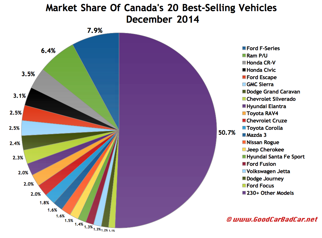 Canada best selling autos market share chart December 2014