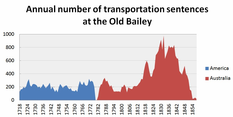 Annual number of transportation sentences at the Old Bailey