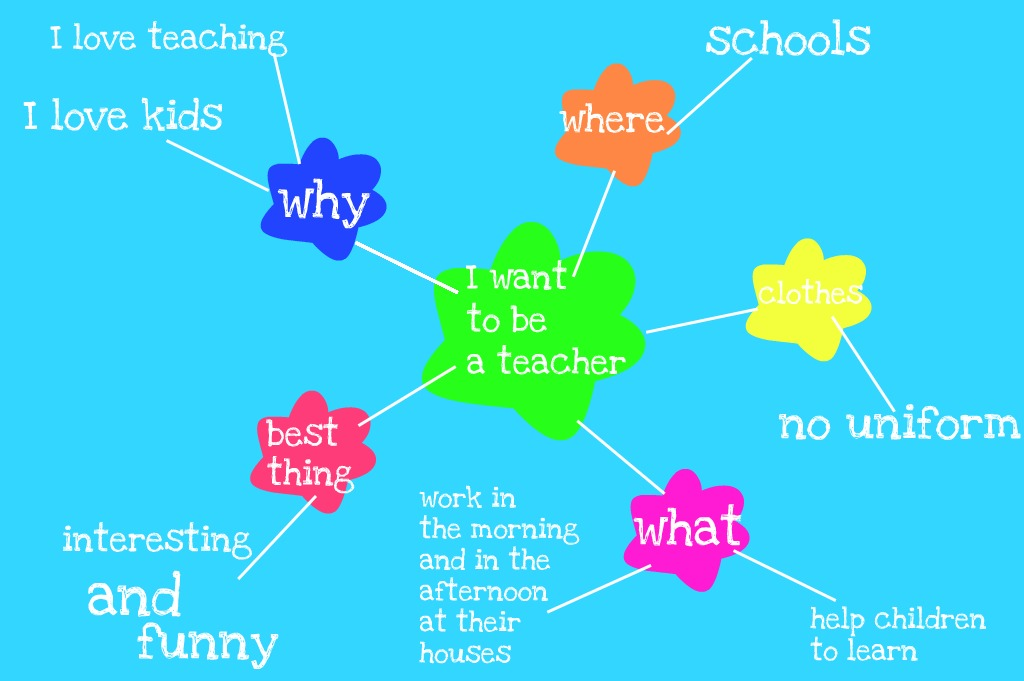 Kids In Los Rosales My Mindmap By Lucia 6b