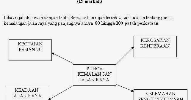 Mari Belajar Bahasa Melayu Karangan Ulasan Punca Kemalangan Jalan Raya