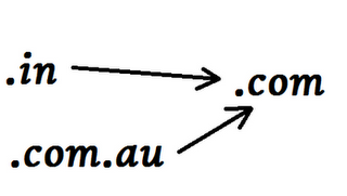 Blogger : Redirect .in and .com.au to .com Domain