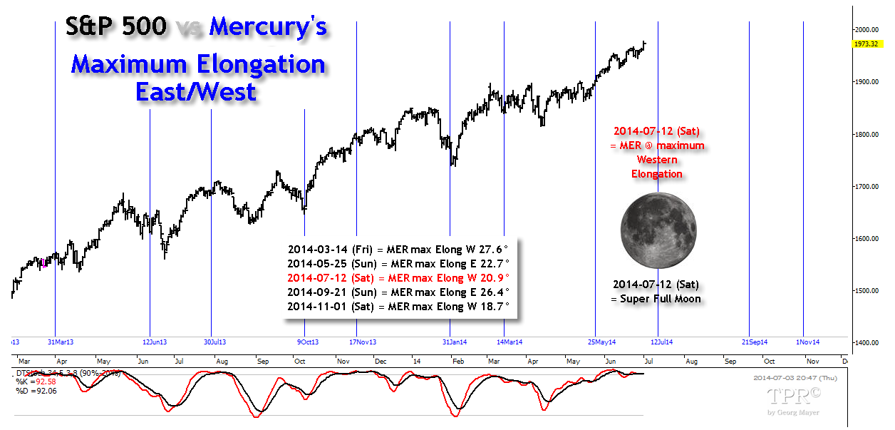 Time-Price-Research: July 12, 2014 = Mercury's Maximum Western ...