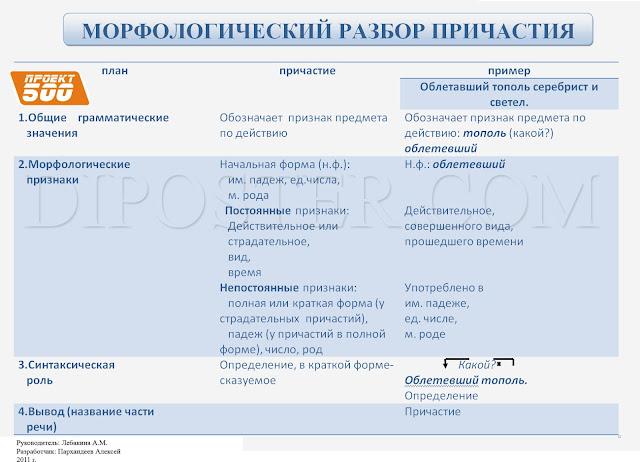 Морфологический разбор причастия - наглядное пособие по Русскому языку