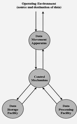 Fungsi dasar sistem komputer je suis juste un rveur ada 4 bagian pada gambar diagram fungsi dasar sistem komputer yang diantaranya adalah ccuart Gallery