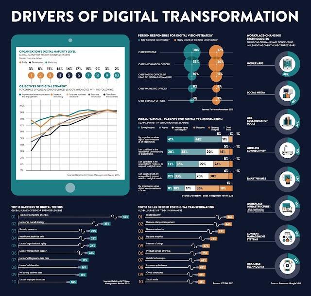 Drivers of digital transformation