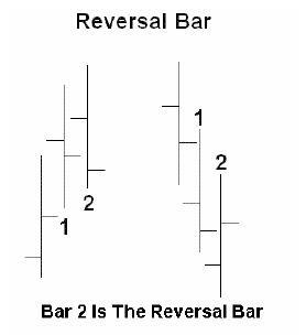Reversal bar chart pattern