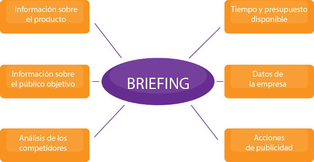 Contenido del briefing