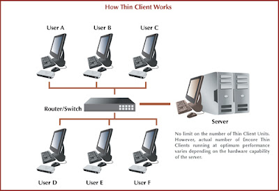 How Thin Client Works