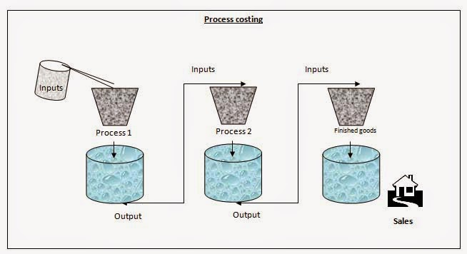 What Is Process Costing Advantages Disadvantages Of Process