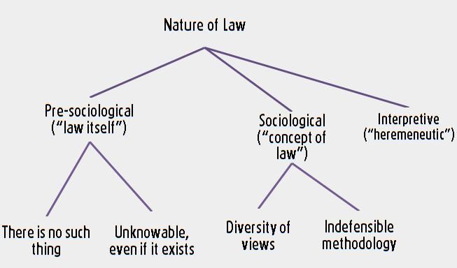 Juristhoughts The Argument Against Conceptual Jurisprudence Part 1