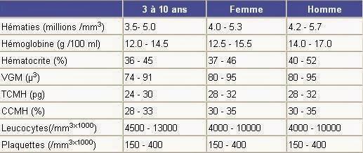 taux hematies