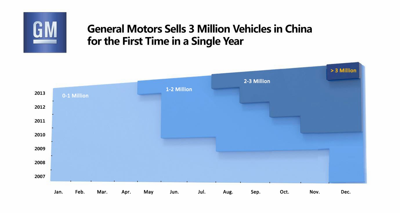 [Actualité] General Motors - Page 15 General+Motors+Sells+3+Million+Vehicles+in+China+for+the+First+Time+in+a+Single+Year