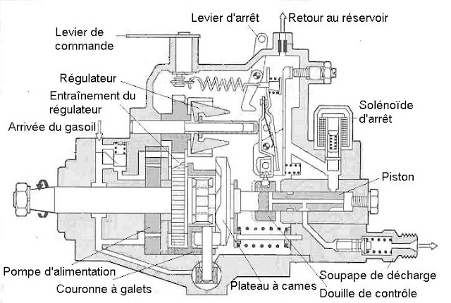 Schéma d'une pompe mécanique